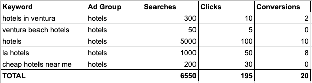 keywords stuffed in an ad group with performance breakdown