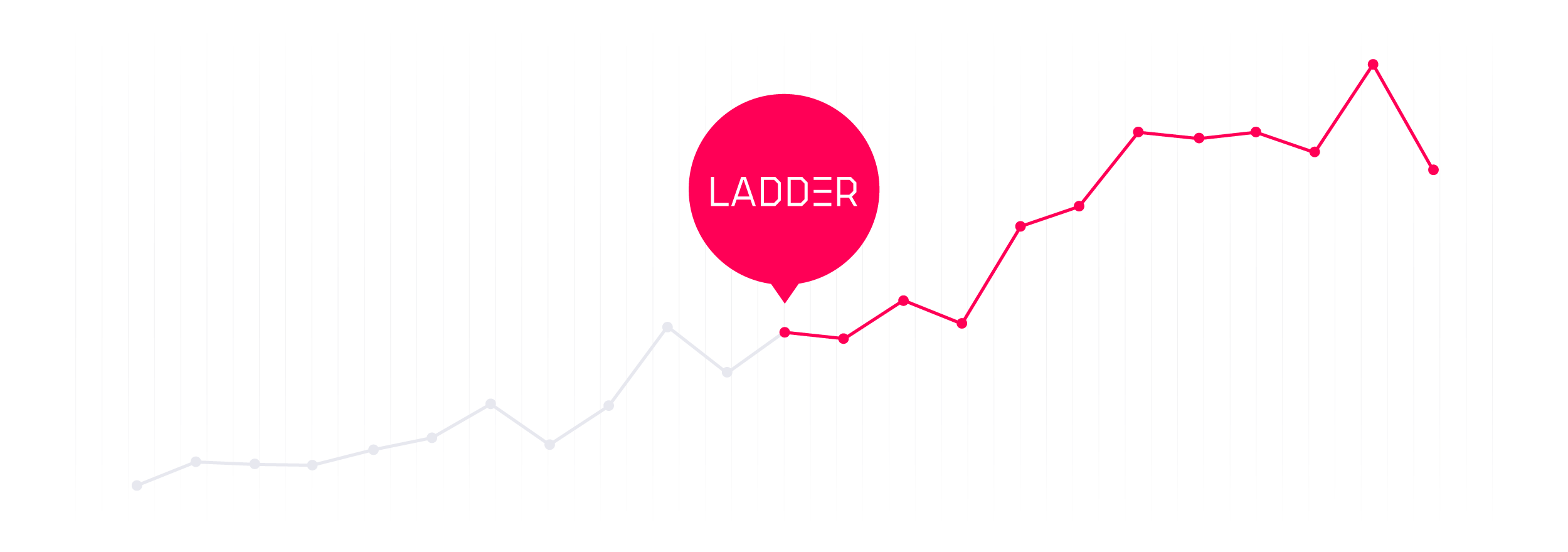 232% Increase in eCommerce Revenue via the Ladder Growth Testing Process [Case Study]