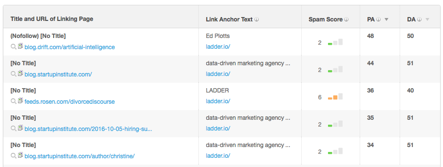 ladder links