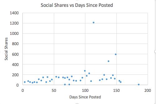 sharing patterns