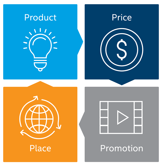 the four P's of marketing