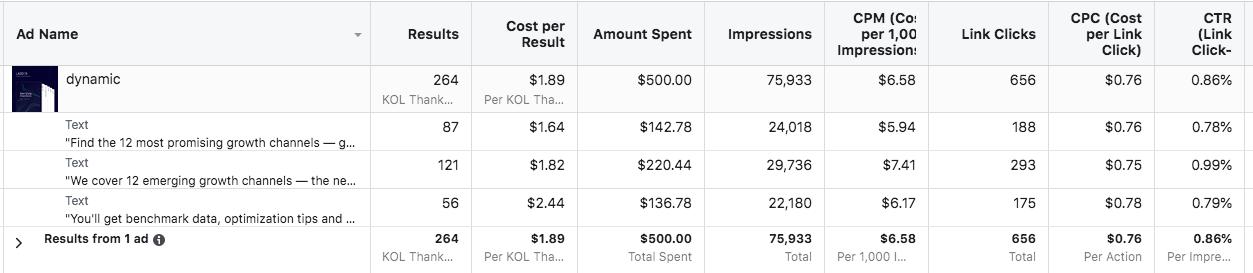 facebook ads performance data