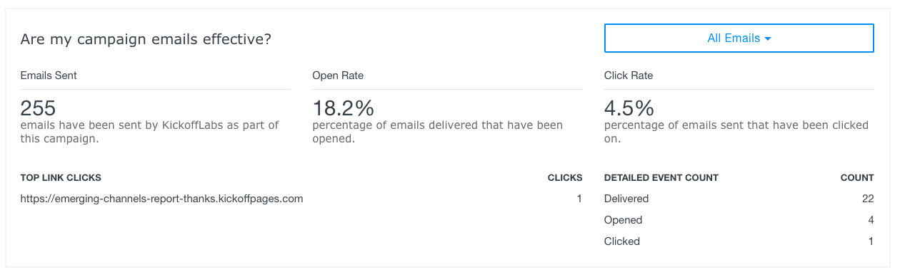 email campaign deliverability issue