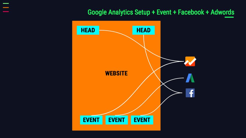 analytics advertising tracking