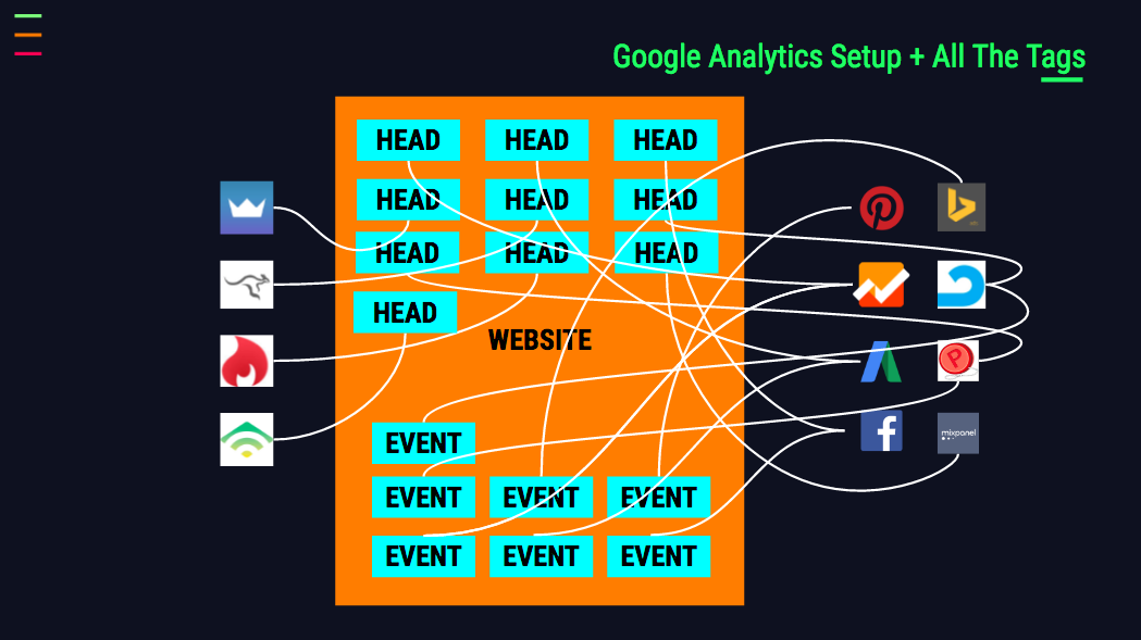 analytics tags