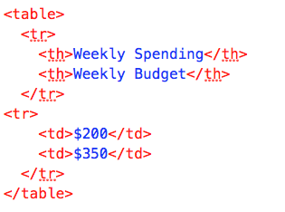 Table Tags in HTML
