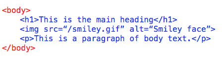 Body Tags in HTML code