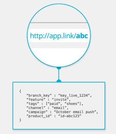 How Branch.io ties user data to links