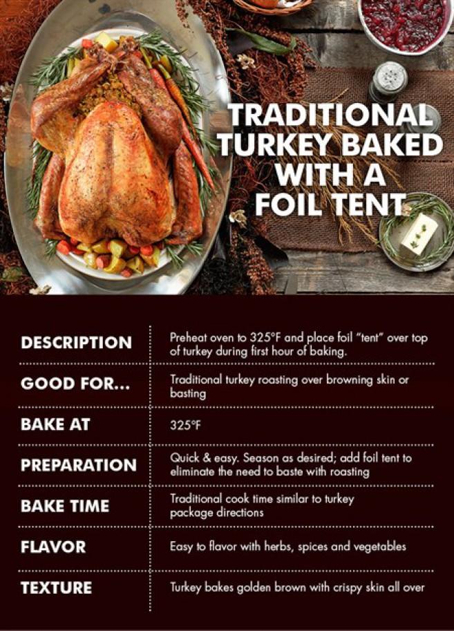 Seasonal Marketing Ad- How to Cook a Turkey