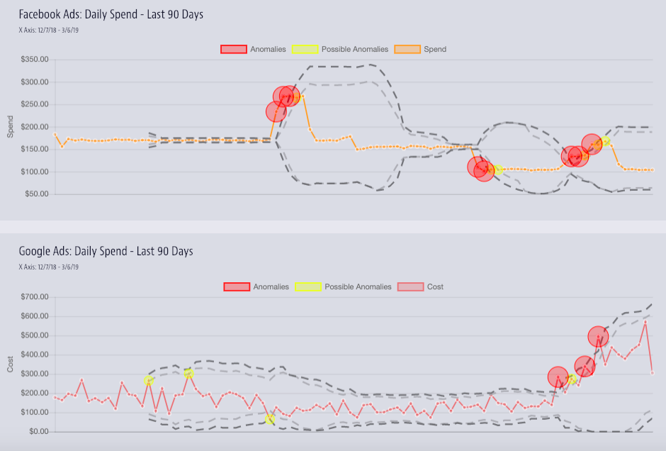 anomaly detection in Spotlight