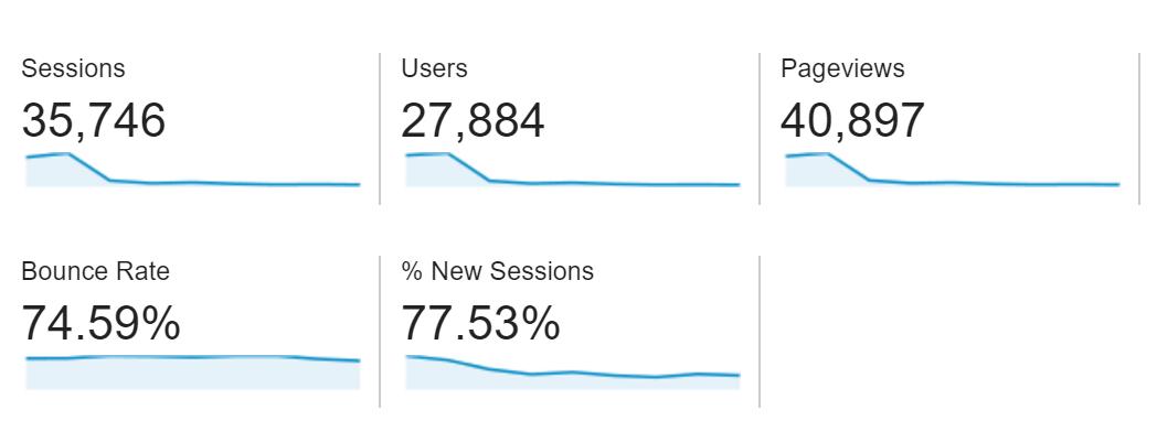 marketing tool: google analytics dashboard