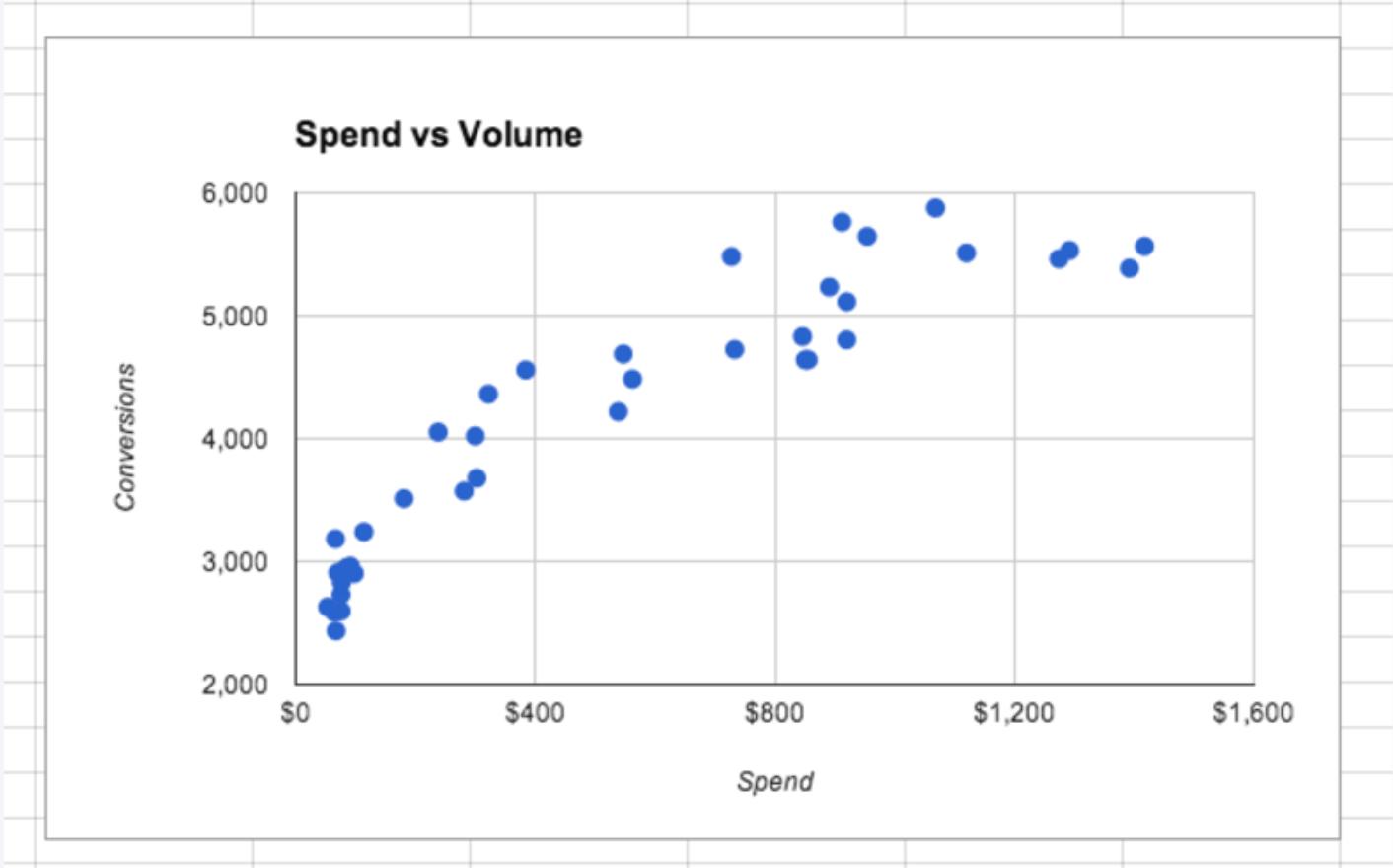 spend vs volume chart