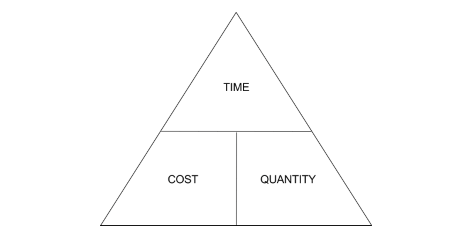 time cost quantity