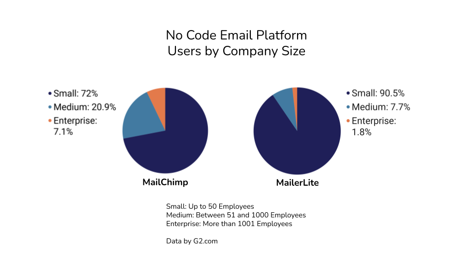 Chart: No Code Email Platform Users by Company Size
