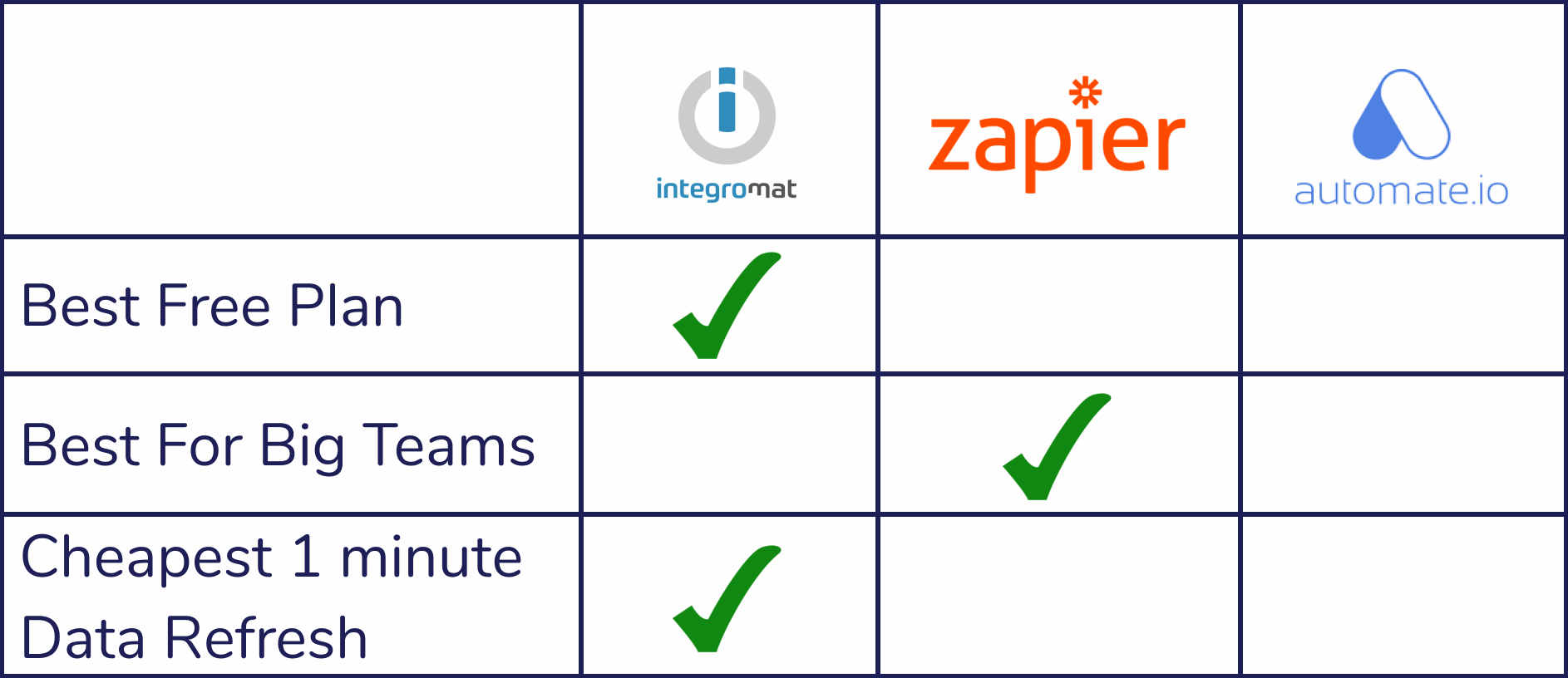 Simplified price comparison table of integromat, zapier and automate.io