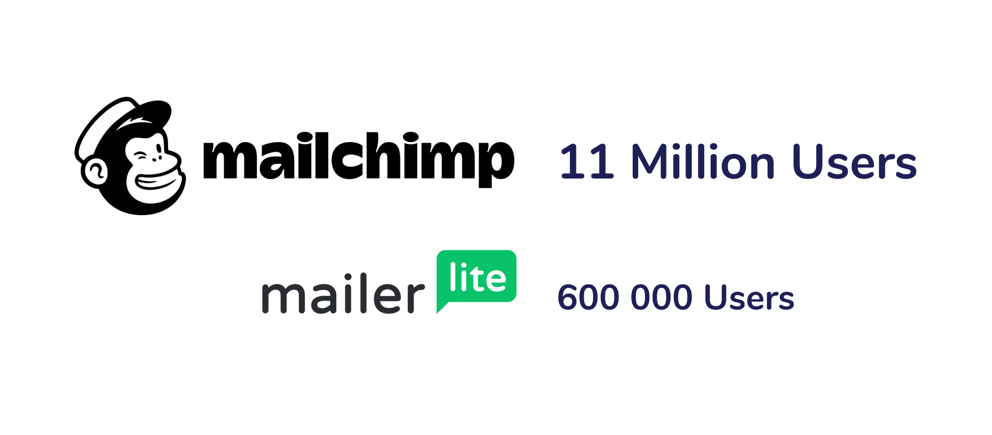 Number of users mailchimp and mailerlite