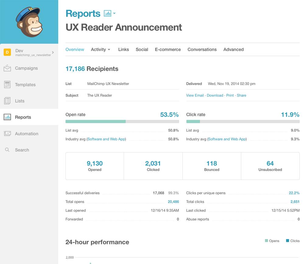 MailChimp Analytics Dashboard