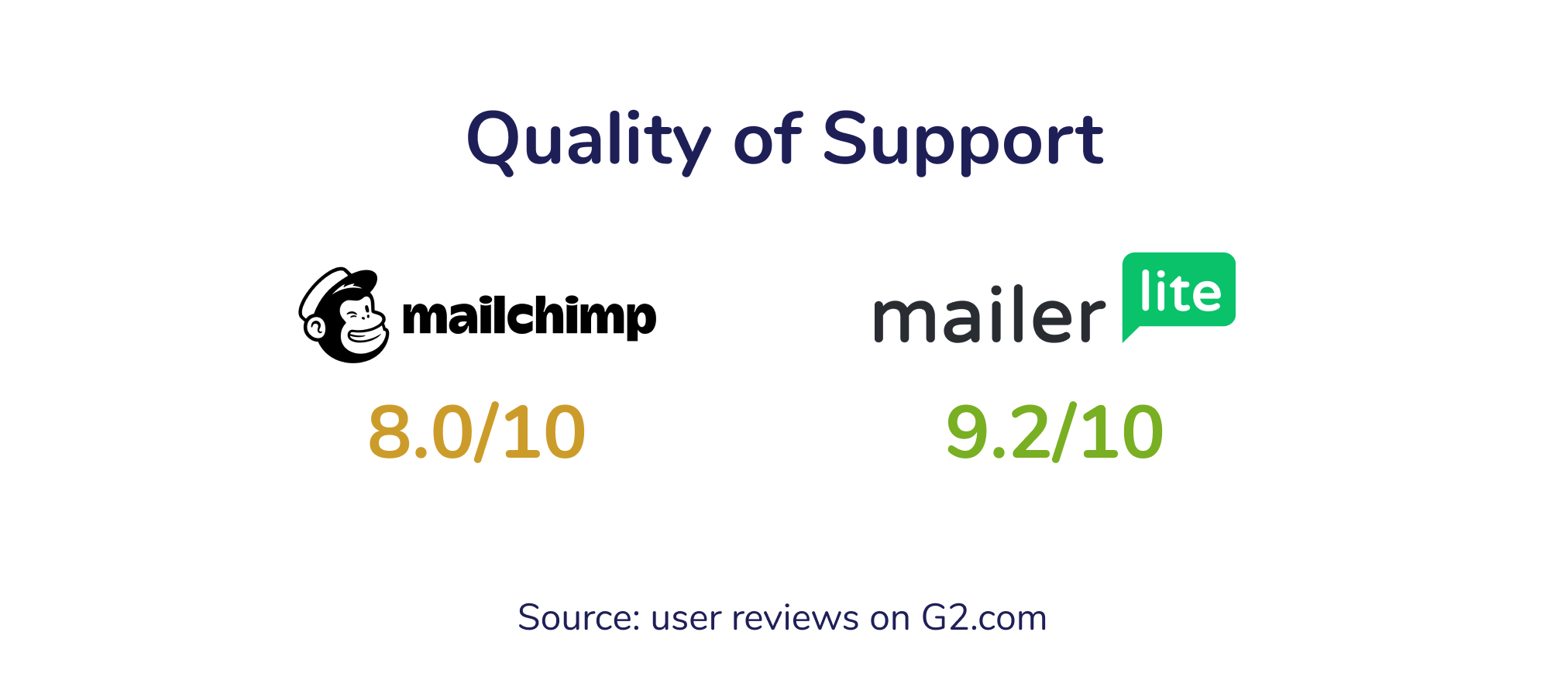 Quality of Support MailChimp Mailerlite