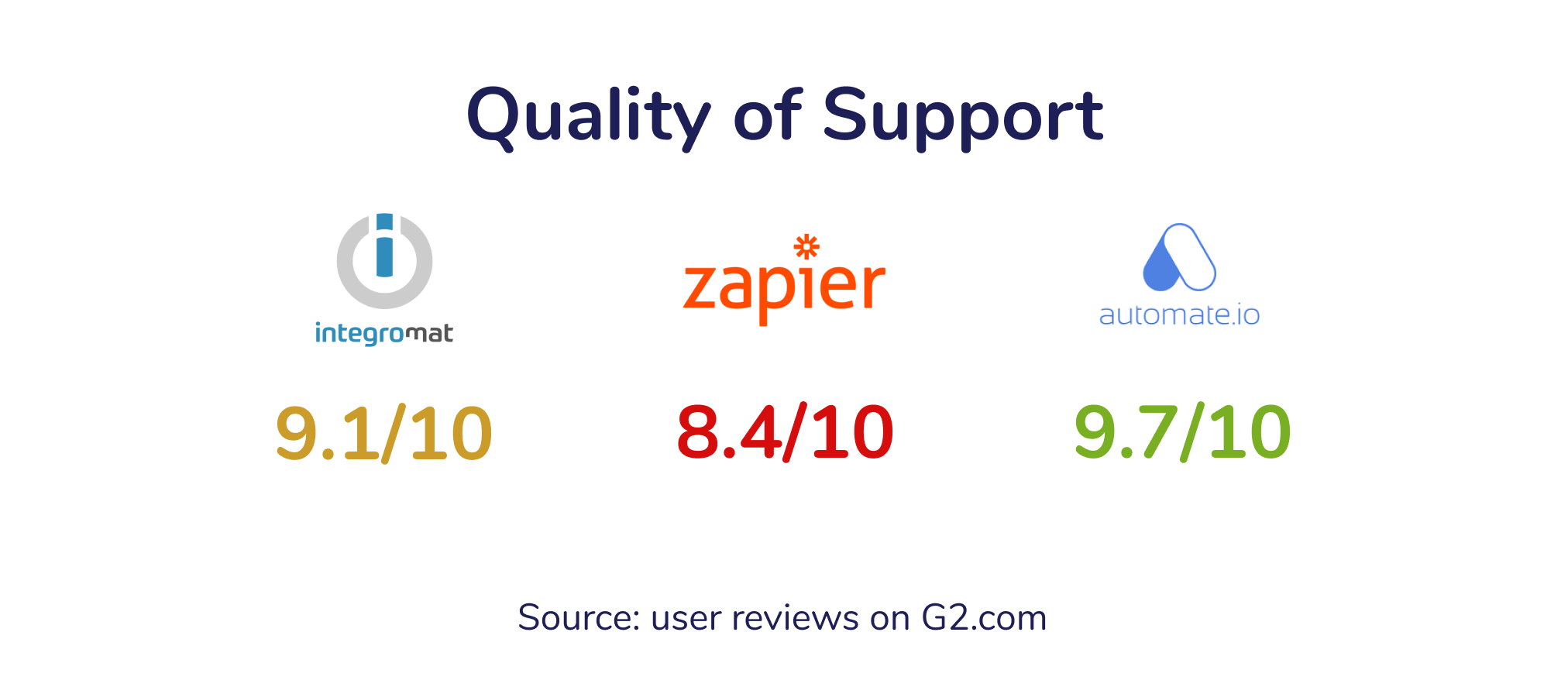 Support Ratings Integromat Automate.io Zapier