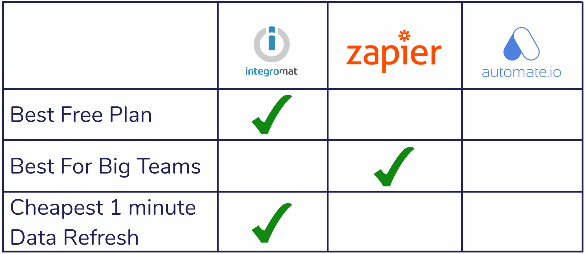 Pricing of Zapier, Integromat and Automate.io