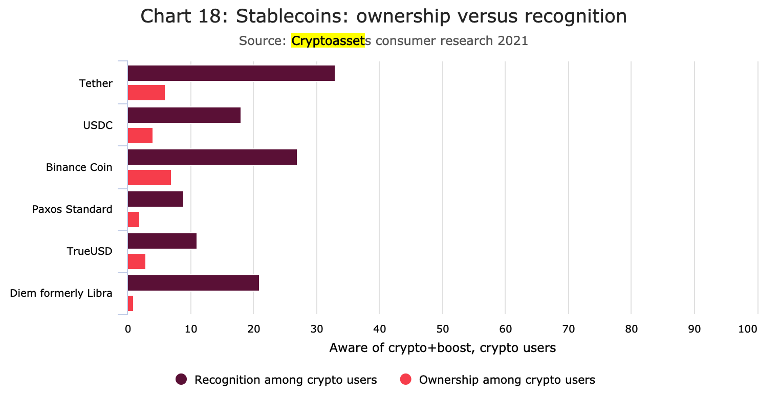 FCA research note: 2.3 million adults now hold cryptocurrency in the United  Kingdom but the understanding about it has fallen - AZCoin News