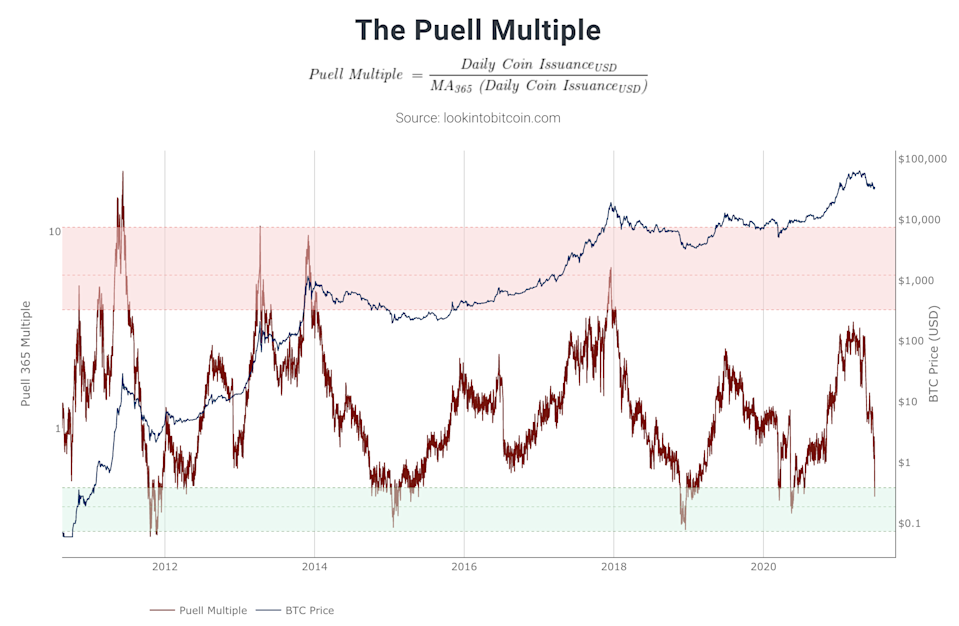 """Major Bitcoin Price Indicator """"Puell Multiple"""" Gives Buy Signal, This Indicator's Last 4 Signals in BTC History were Bang on Target"""