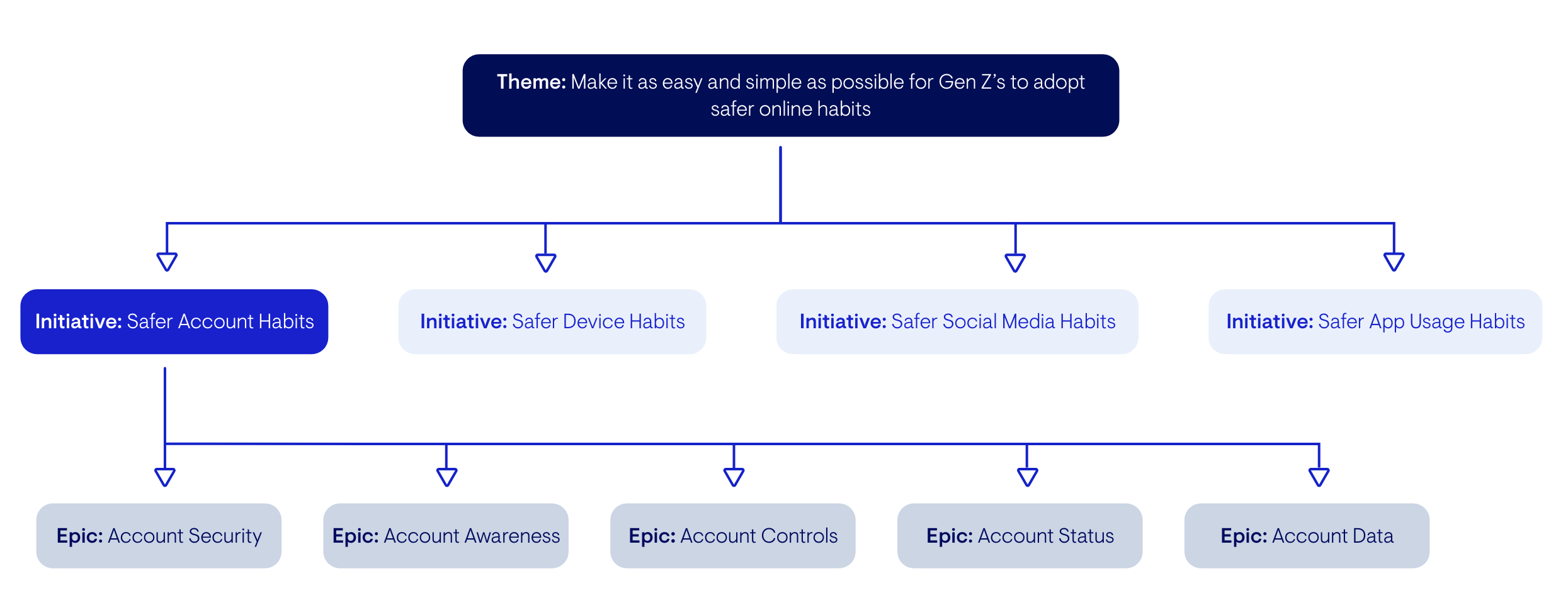 Diagram narrowing down to Safer Account Habits Initiative