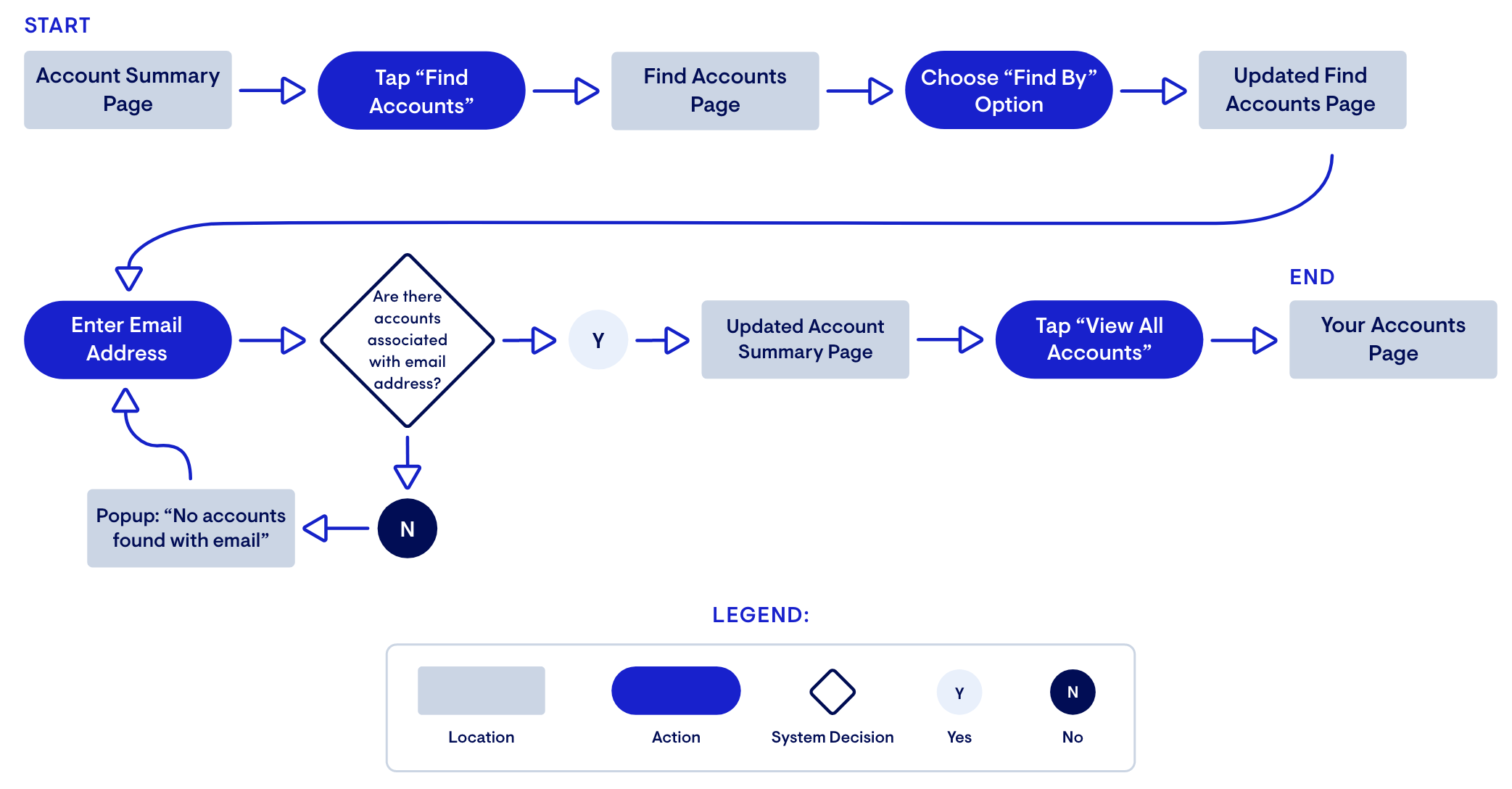 Primary Task Flow: Creating an overview of companies the user has registered accounts with