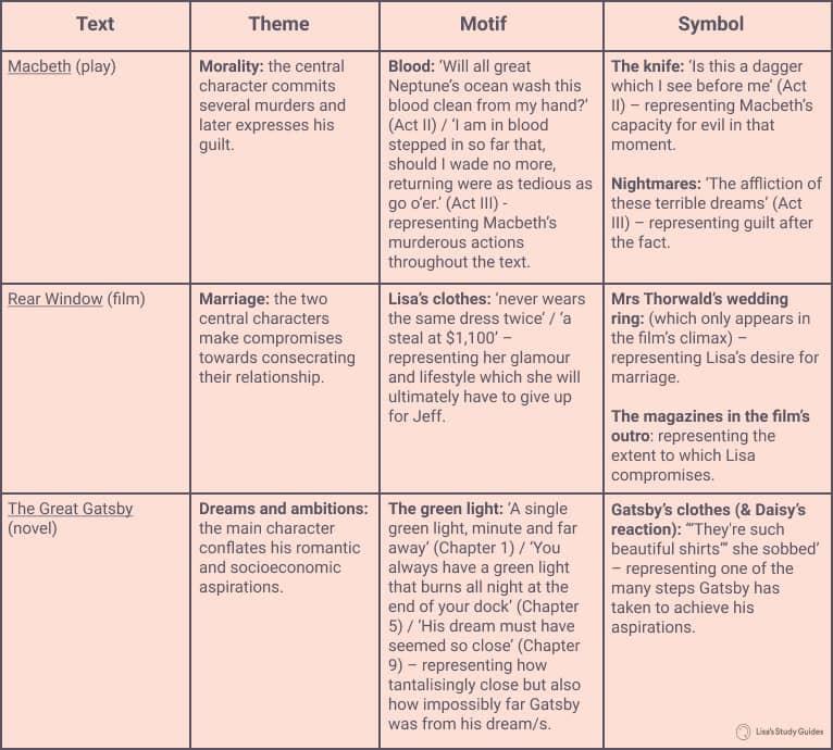 Theme vs. Motif vs. Symbol