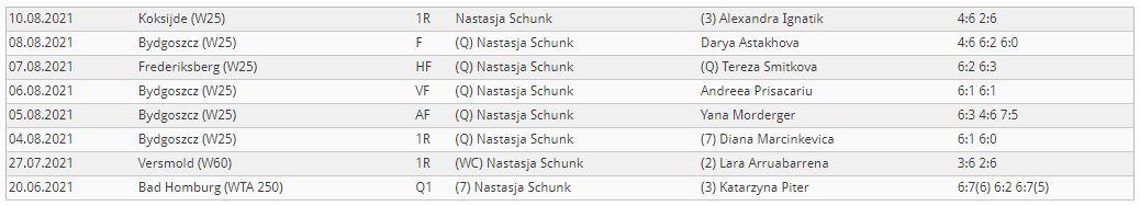 Ergebnisse N. Schunk