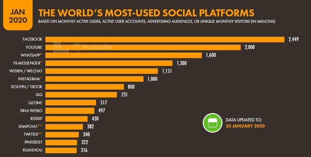 numero de usuarios global por red social en 2020