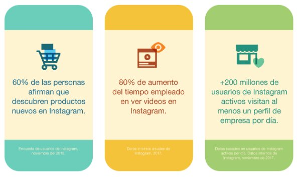 uso de Instagram por los usuarios