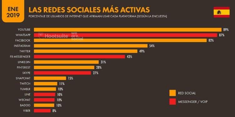 redes sociales con más usuarios en España