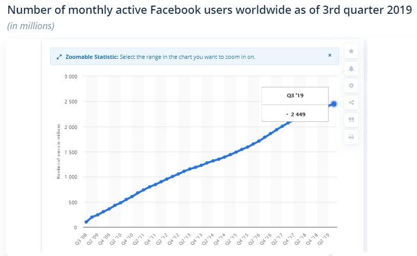 usuarios activos mensuales en Facebook