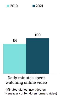 minutos diarios que se invierten en ver contenidos en vídeo
