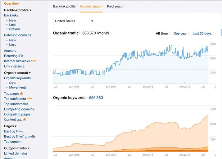 herramienta de marketing digital para SEO Ahrefs
