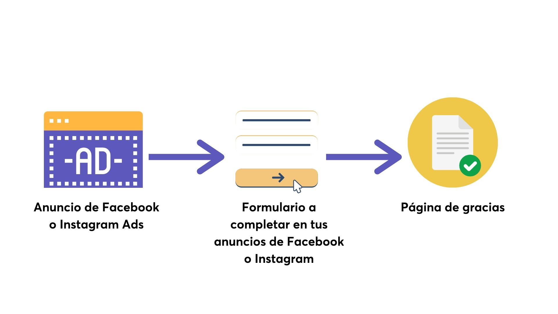 Conseguir datos a través de los anuncios de Facebook Lead Ads