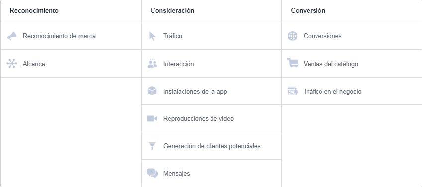 marketing educativo. Objetivos de Facebook Ads