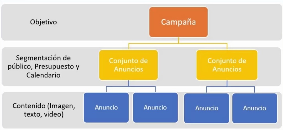 crear anuncios en facebook. Estructura de campaña