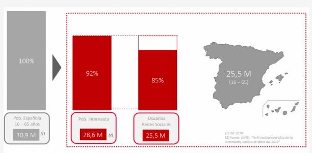 Estudio Anual Redes Sociales 2019. Fuente. IAB Spain