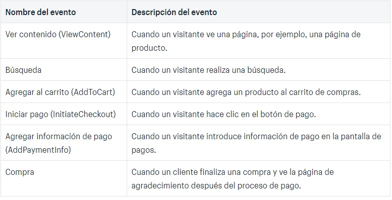 eventos estándar del pixel de facebook que rastrea Shopify