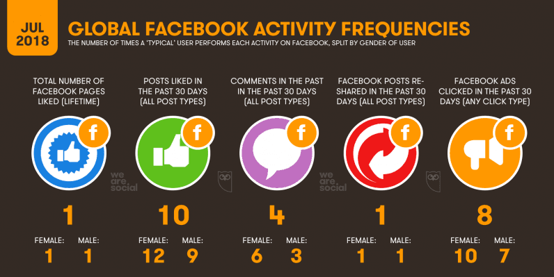 frecuencia de la actividad global en Facebook