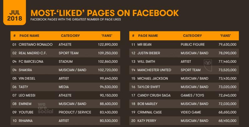 informe sobre las páginas con más me gustas en Facebook