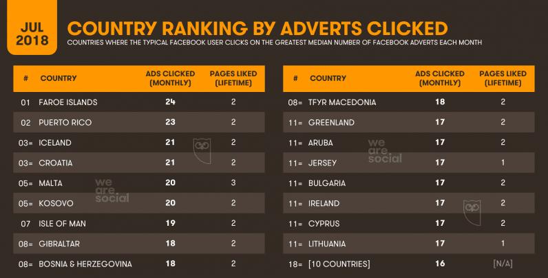 rankiong por país sobre aquellos que hacen más veces clic sobre un anuncio de facebook