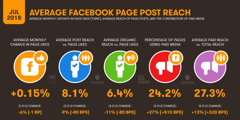 informe sobre el promedio de páginas con más alcance en facebook