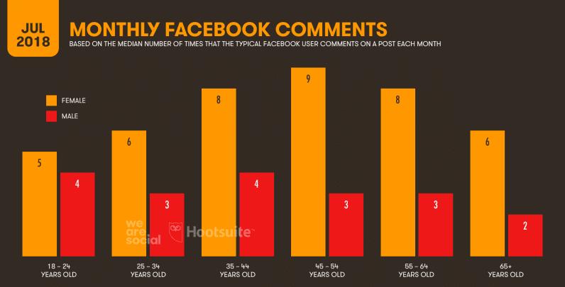 informe sobre los comentarios mensuales en facebook