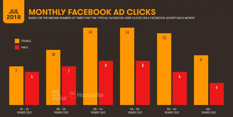 informe sobre el número de clics en los anuncios de facebook