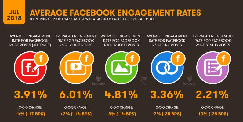 Cómo medir la interacción en Facebook.