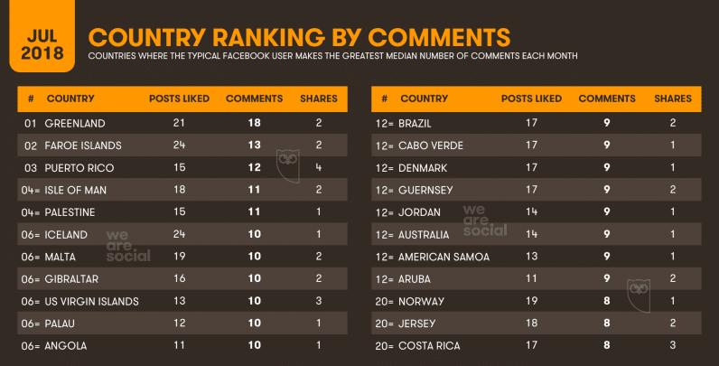 informe sobre el ranking de comentarios por país