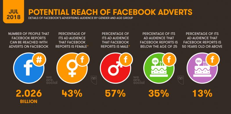 informe sobre el alcance potencial de los anuncios de facebook